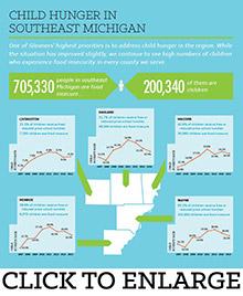 Child Hunger in Southeast Michigan