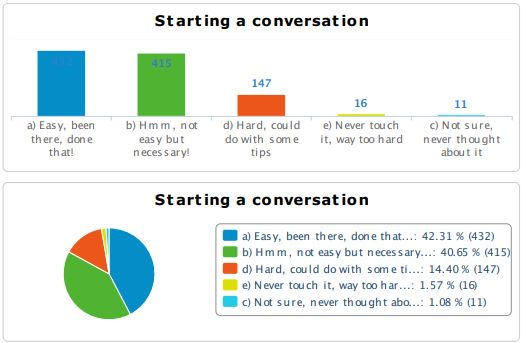 results: Starting a conversation about death