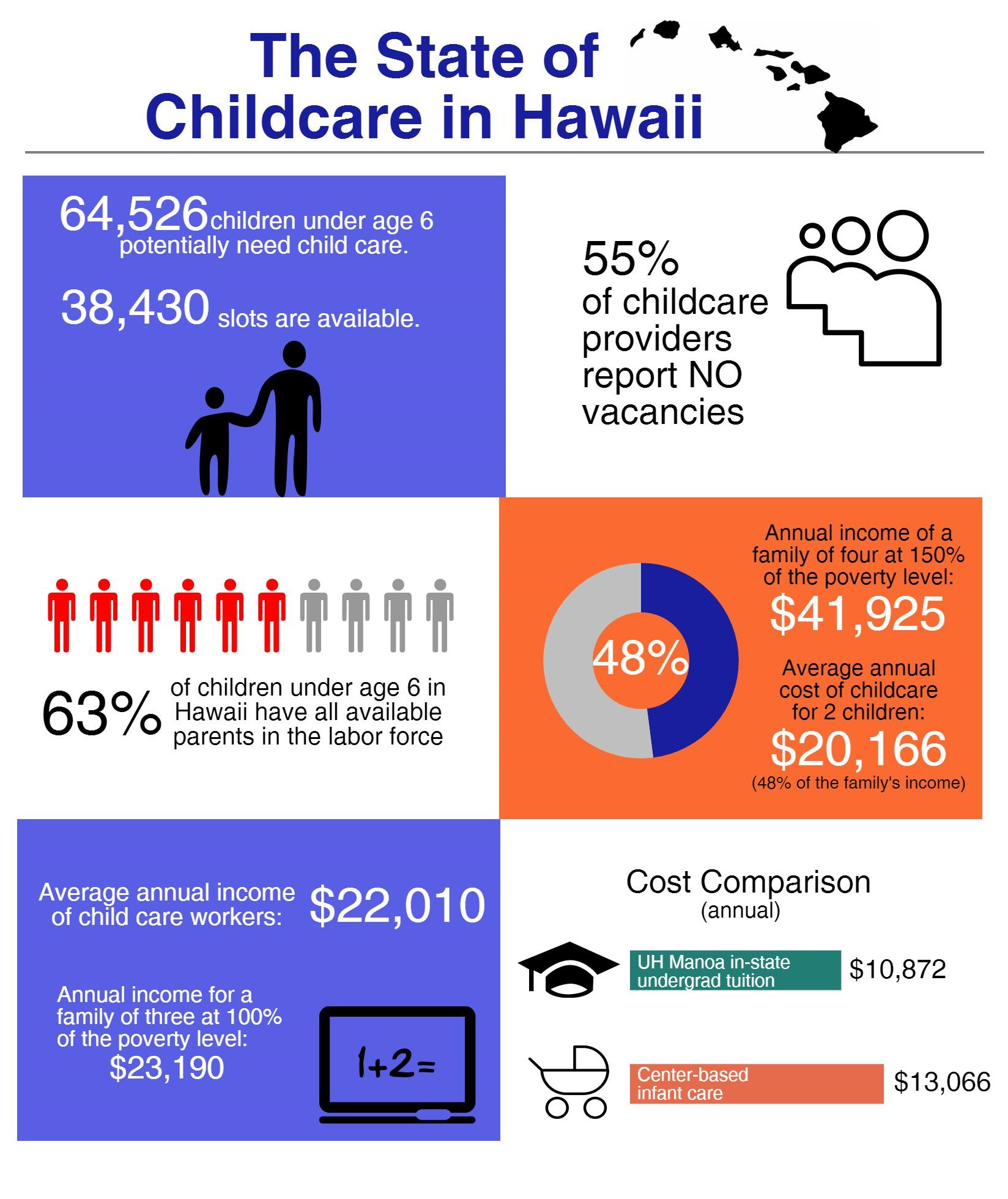The_State_of_Childcare_in_Hawaii_(2016).jpeg