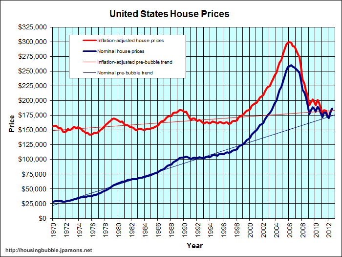A graph showing that even inflation adjusted housing prices have continued to increase fitting the trends seen before the 2008 market crash.