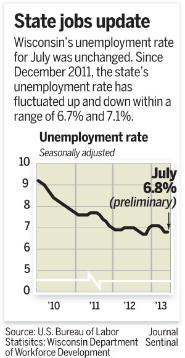 graph of WI unemployment rate