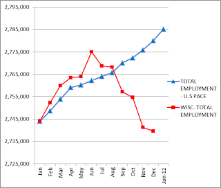 Walker's jobs record