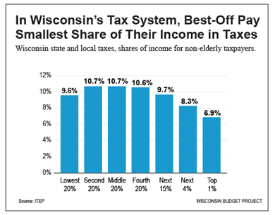 IN-Wisconsins-tax-system_small.png