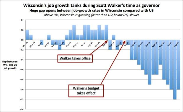 wisconsin_job_growth-during_scott_walker.jpg