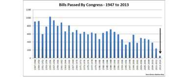 bills_congress_passed.png