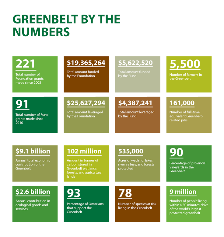 Greenbelt-by-Numbers_April2014.png