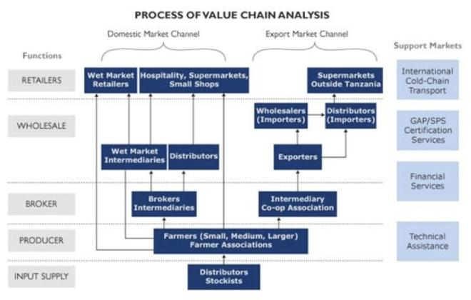 2010-10-11_value_chain_analysis.jpg