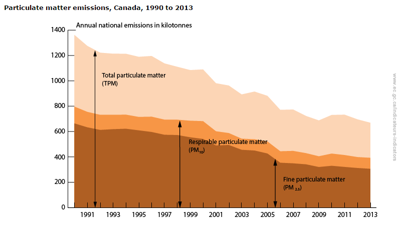 Particulate_Matter_in_Canada.png