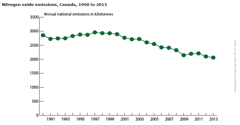 NOx_emissions_in_Canada.png