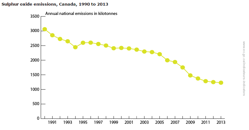 SOx_emissions_in_Canada.png