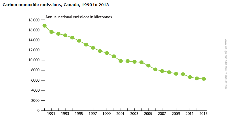 CO_emissions_in_Canada.png