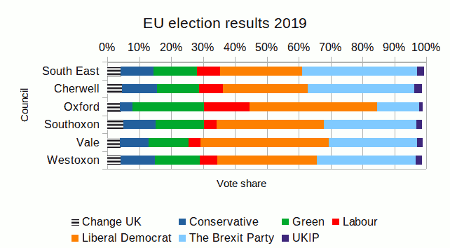 EU results 2019 Oxon and SE