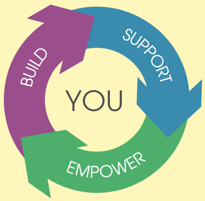 Build, support, empower