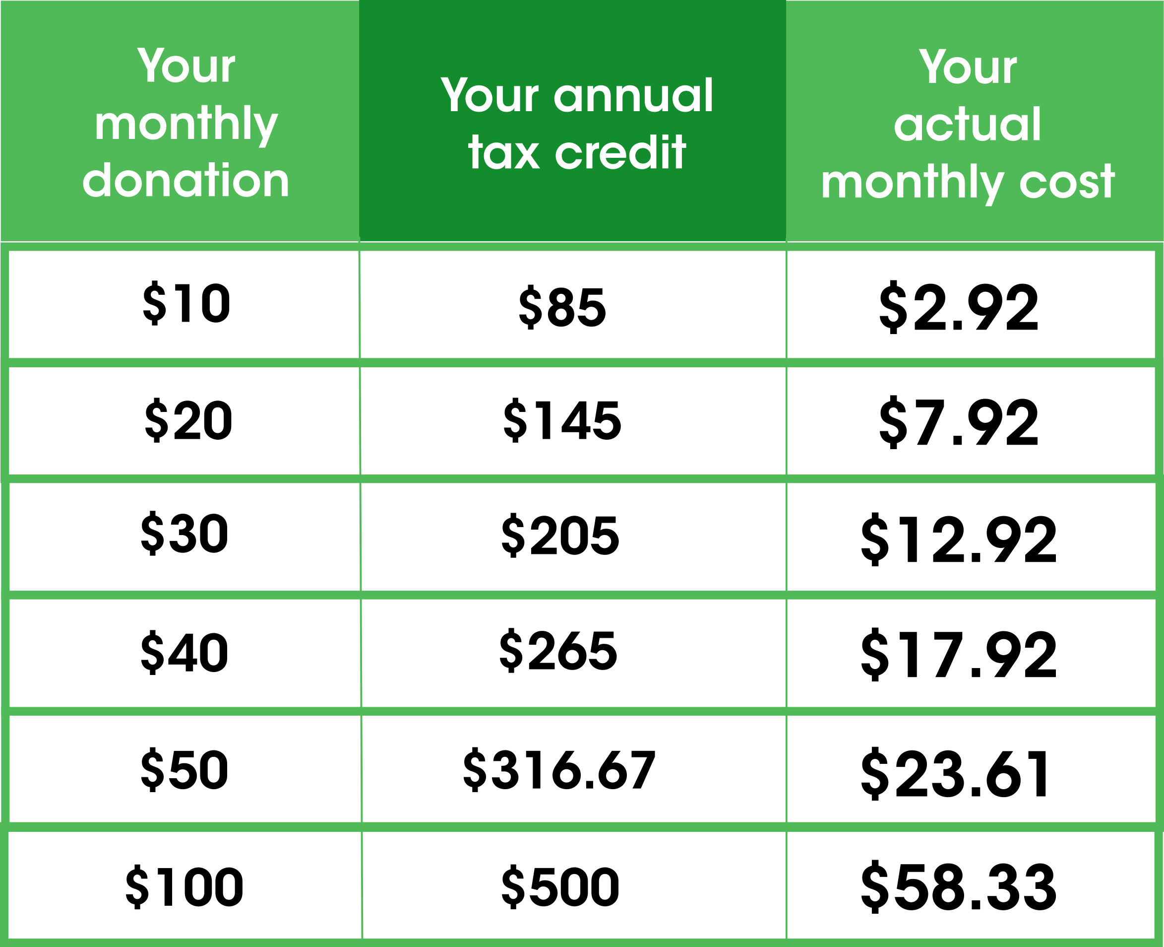 PEI_Provincial_tax_credit_table_monthly_givingfor_web.png