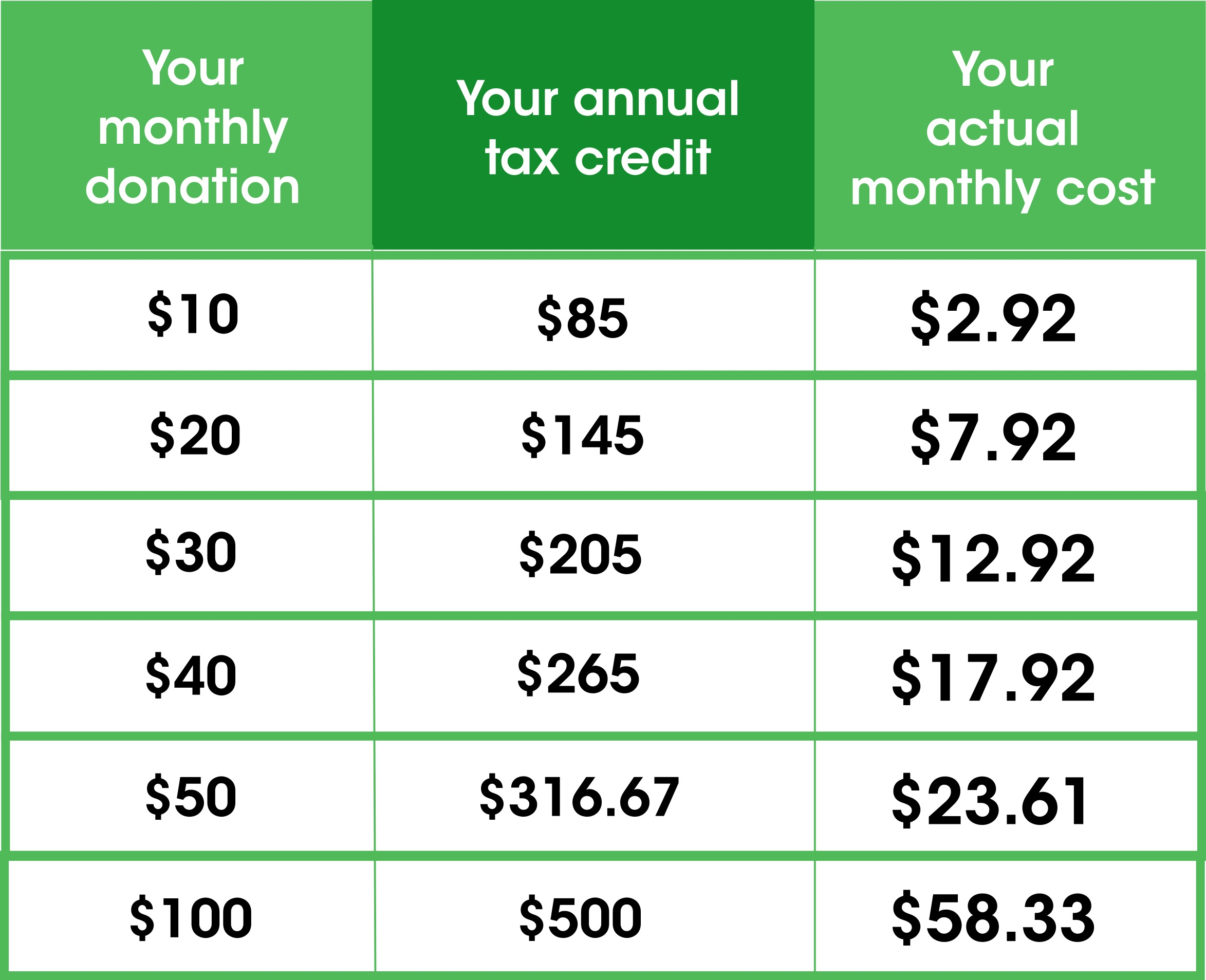 PEI_Provincial_tax_credit_table_monthly_givingfor_web.jpg