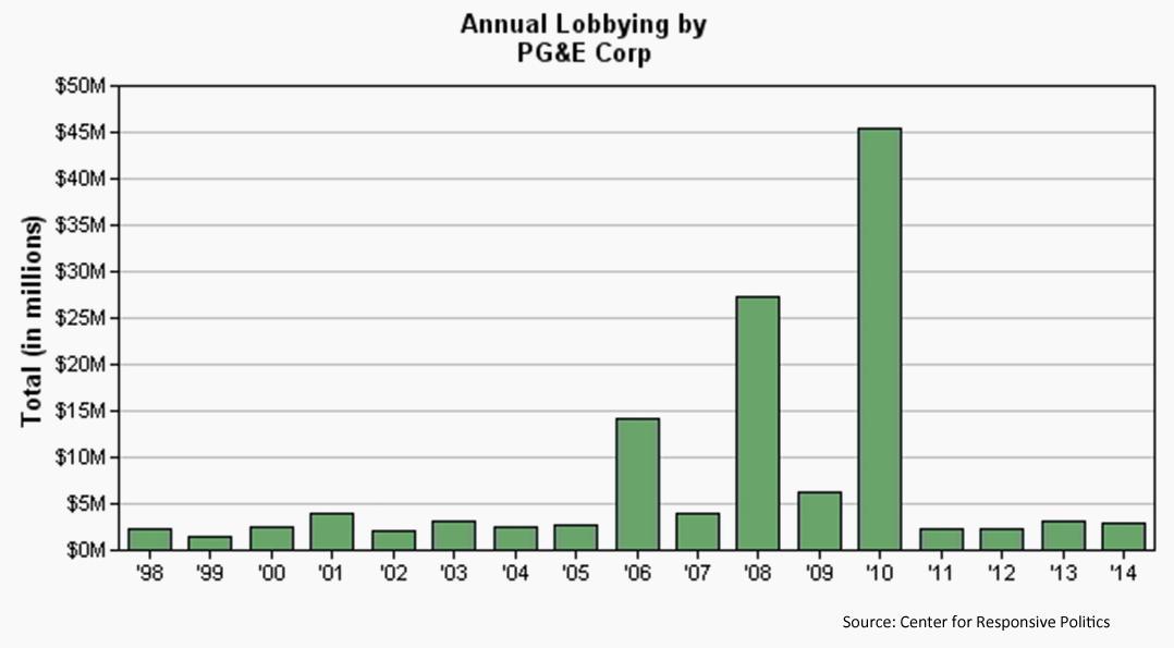 PGE-Federal-Lobbying-By-Year-Open-Secrets.jpg