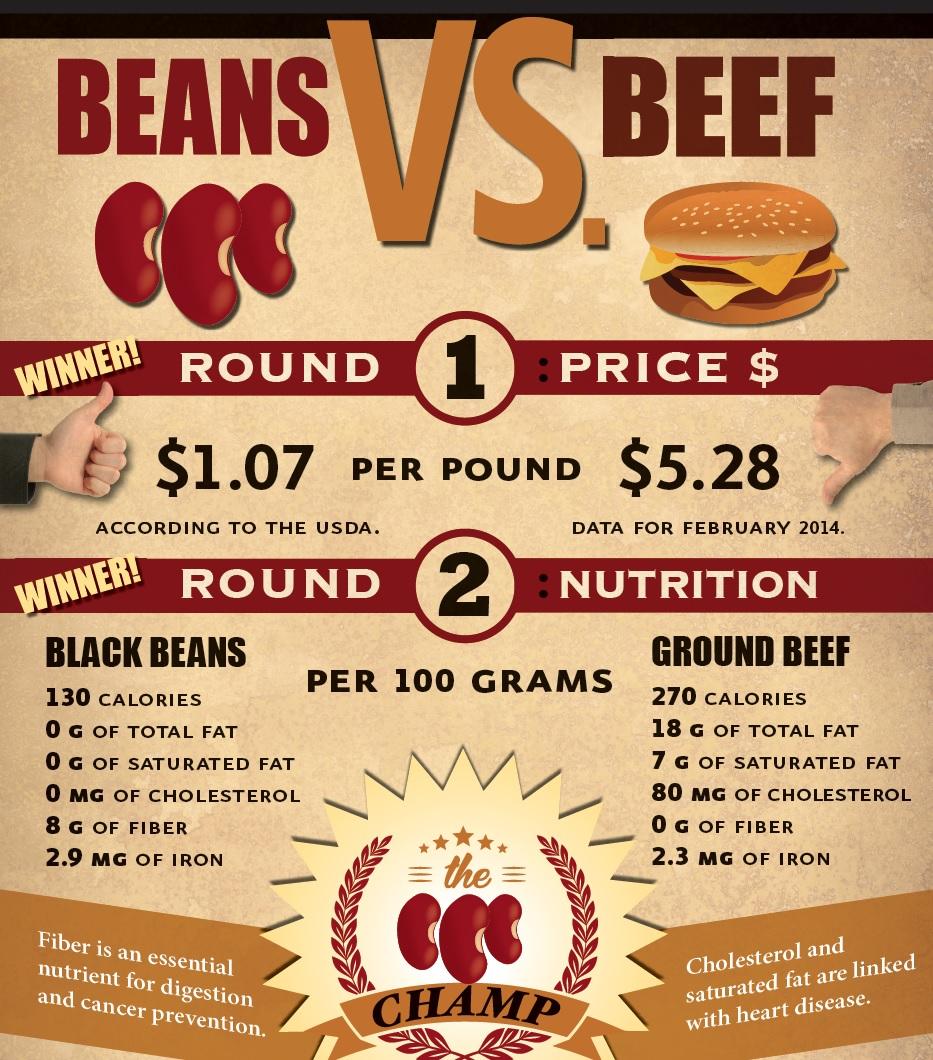 Infographic-BeansvsBeef.jpg