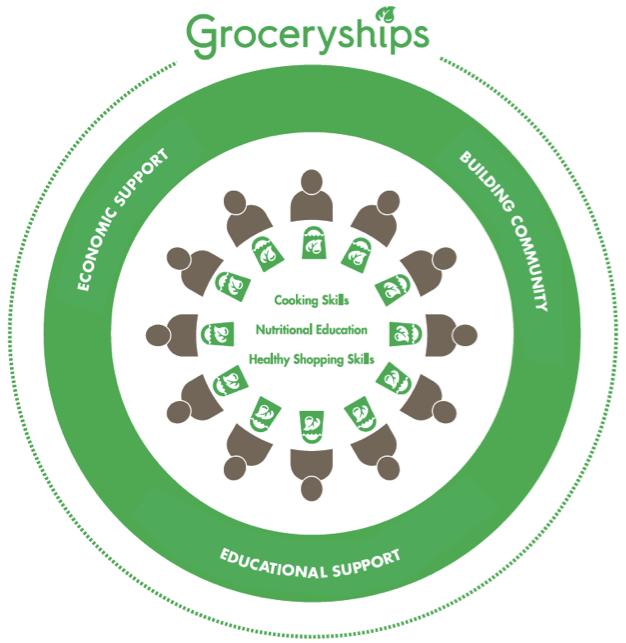 Groceryships_Program.jpg