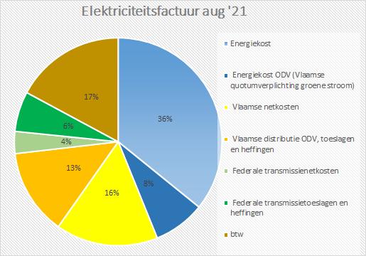 taart_energiefactuur.png