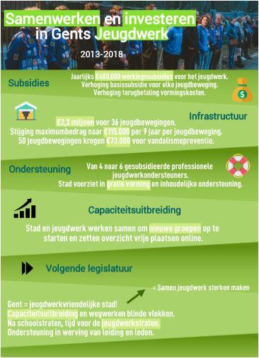 Infographic Samenwerken en investeren in Gents Jeugdwerk