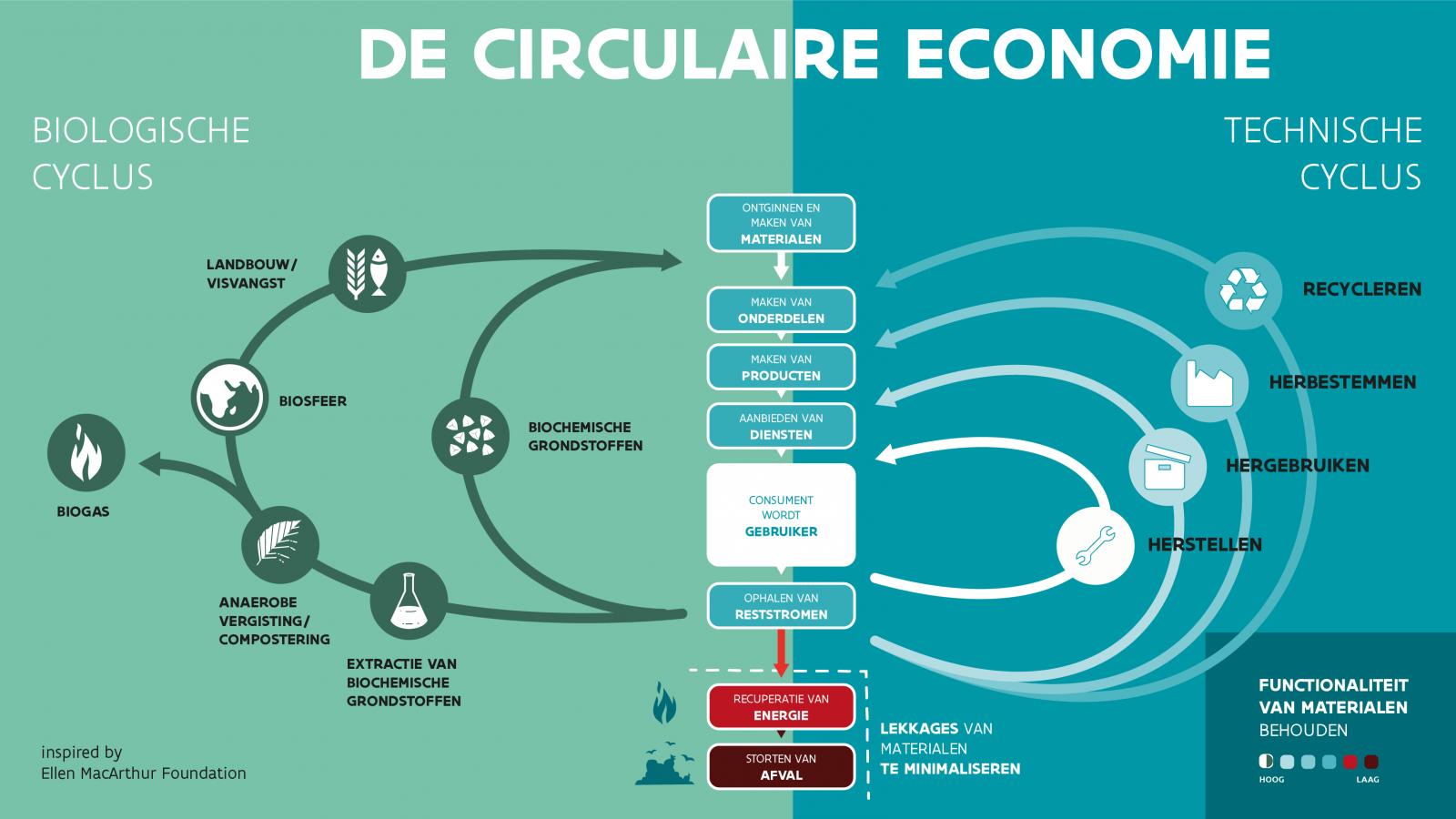 <h2>CIRCULAIRE ECONOMIE</h2><div>We moeten streven naar een nieuwe circulaire economie die spaarzaam omgaat met de grondstoffen van onze planeet.</div>