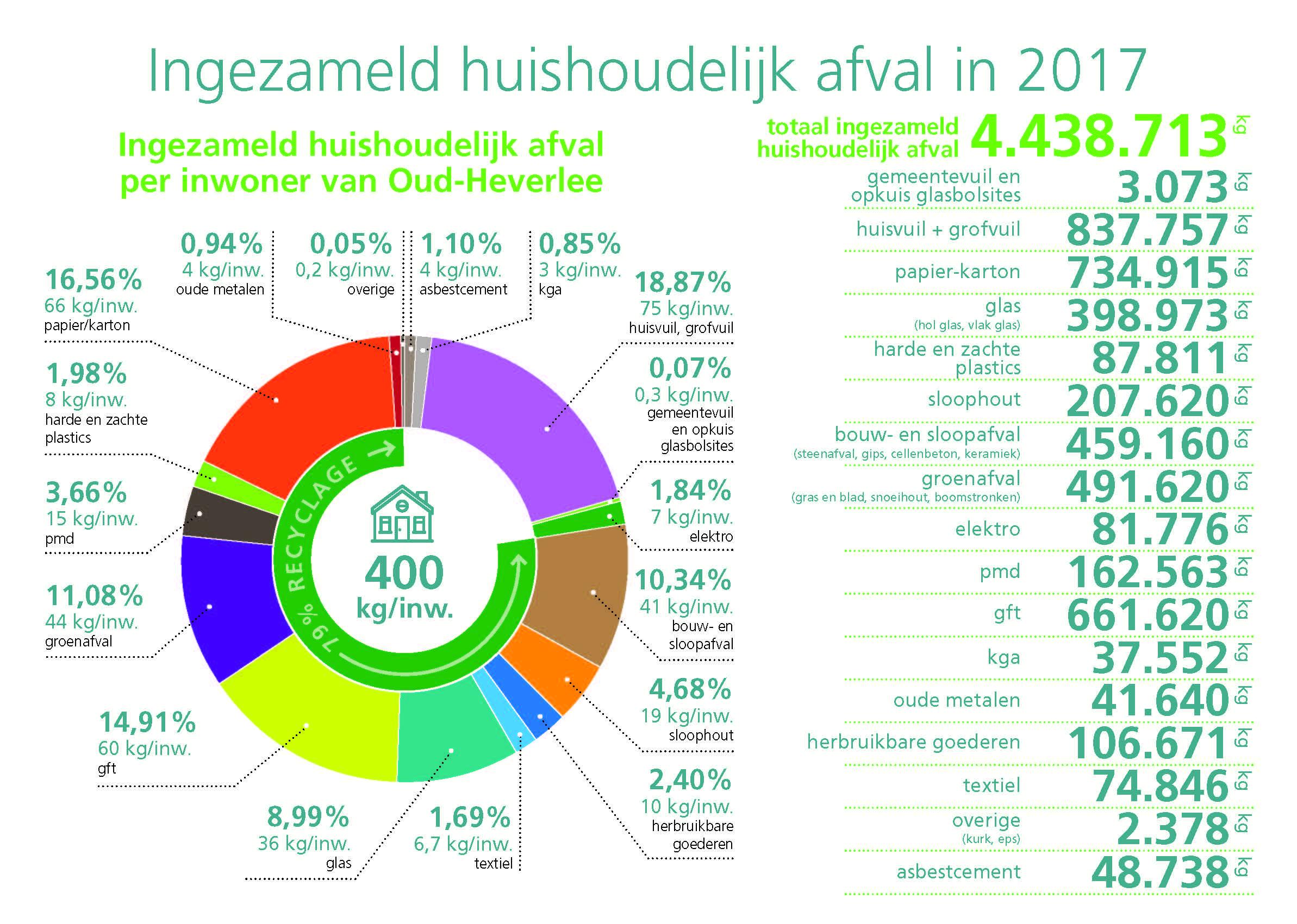 CD_2018061_huishoudelijk_afval_Oud-Heverlee_2017.jpg