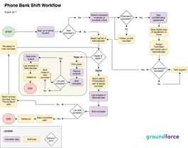 Phone Bank Data Management Workflow