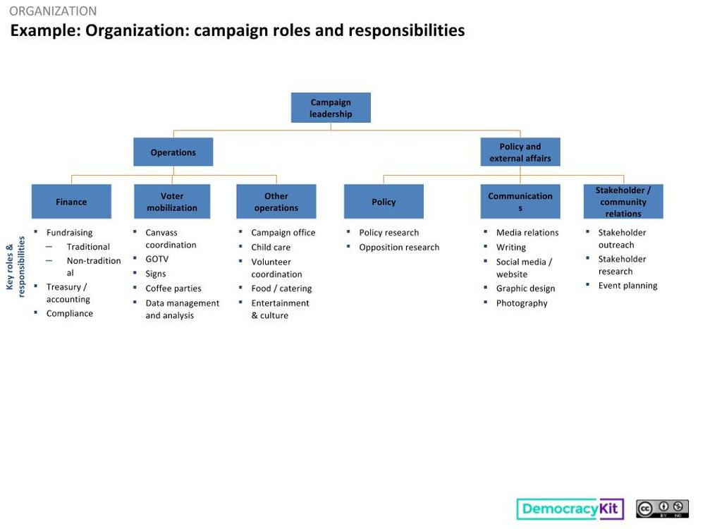 Example Campaign roles and responsibilities Political Campaigns – Roles and Responsibilities Chart