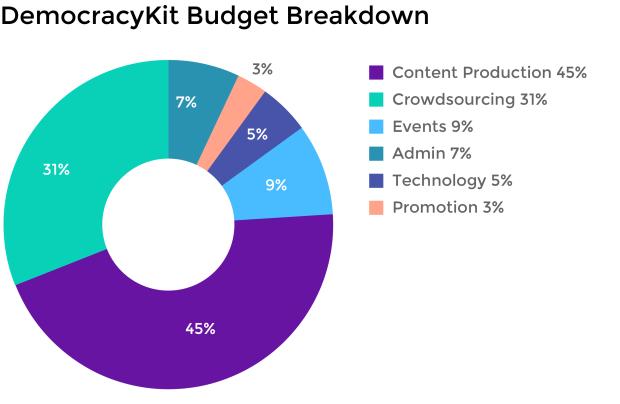 Indiegogo Budget Breakdown