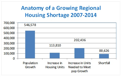 Housing_shortage_2007-2014_chart_from_Steve_L.jpg