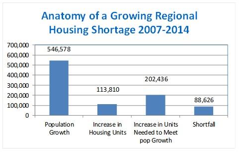 Housing_shortage_2007-2014_chart_from_Steve_L.jpg