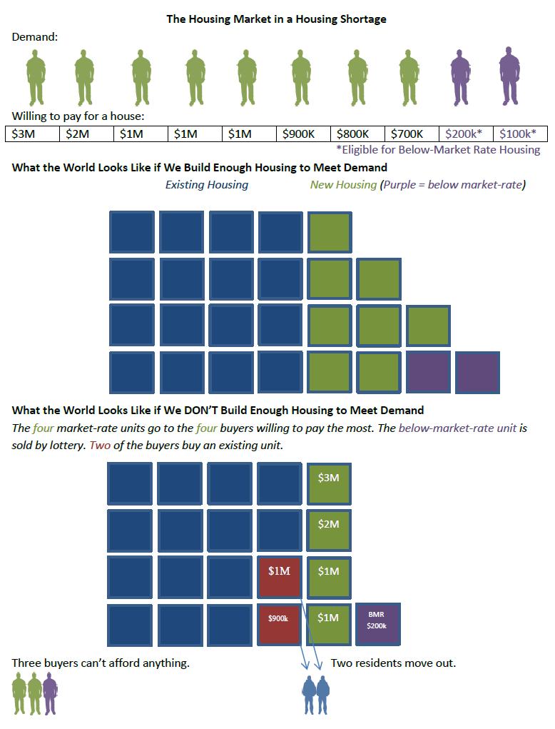 PAF_housing_shortage_diagram.png