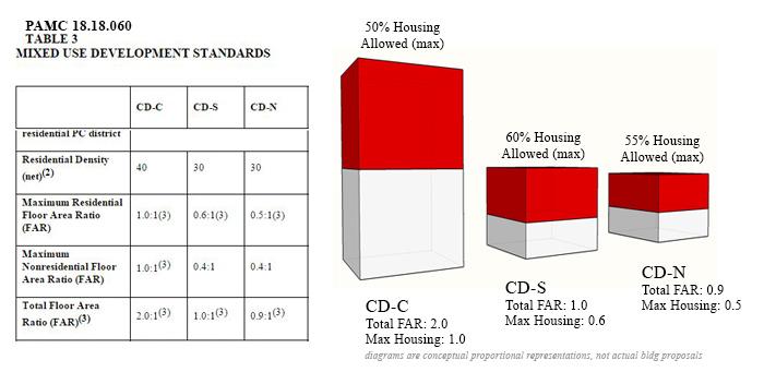 02_Residential_FAR_For_Mixed_Use.JPG