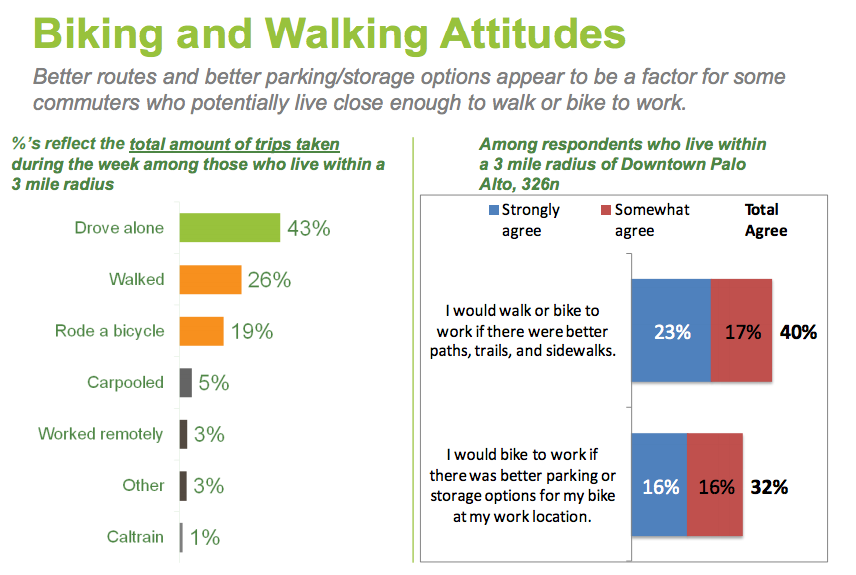Biking and Walking Attitudes