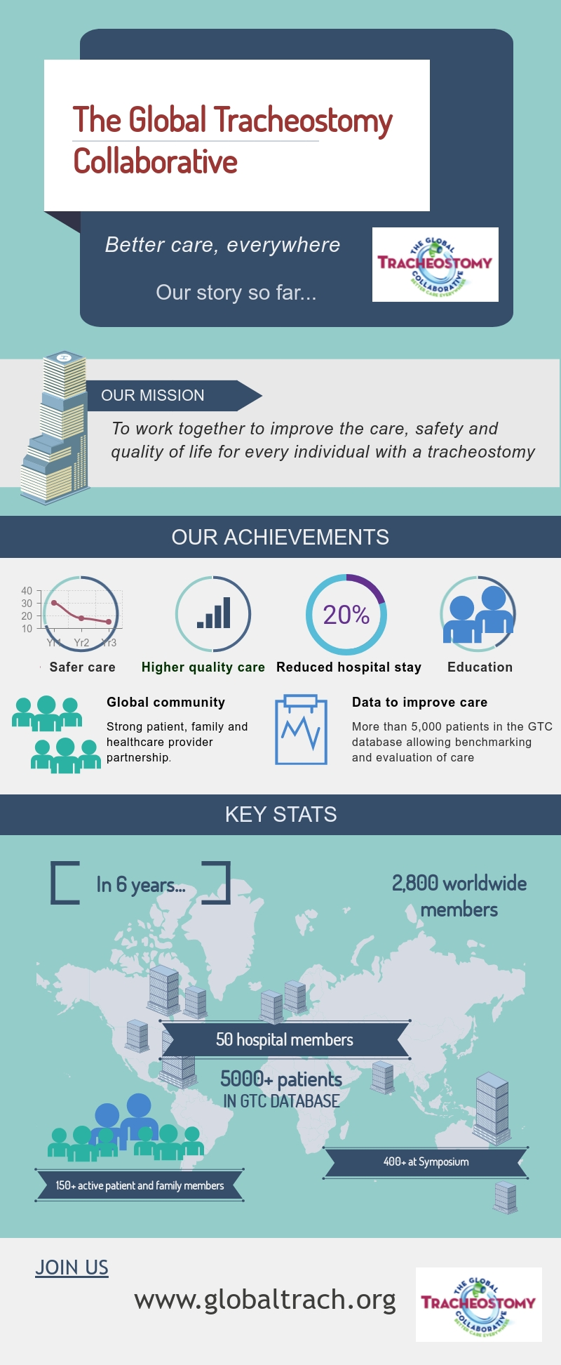 Our Mission, Achievements and Key Stats Infographic