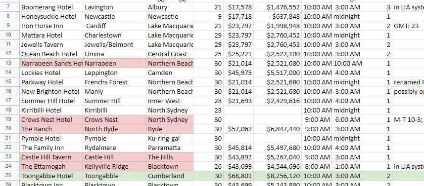 part of spreadsheet showing venues and losses