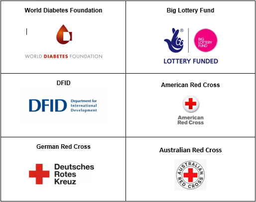 Philippines_Donors_2017.PNG