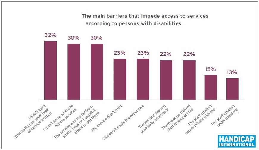 Handicap-International_Disability-in-humanitarian-context__graphich_taken_from_this_new__report.jpg