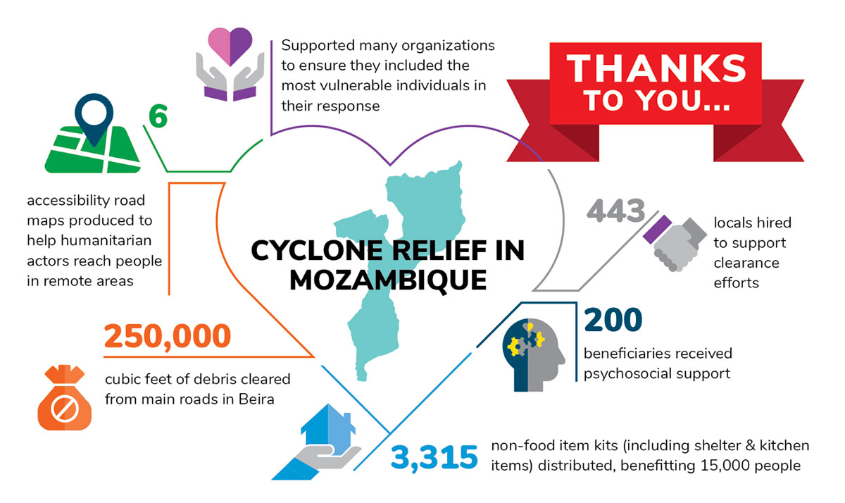 Cyclone Relief in Mozambique graphic, 6 months after the emergency