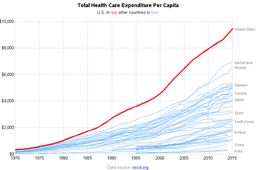 US-healthcare_spending-2015.png