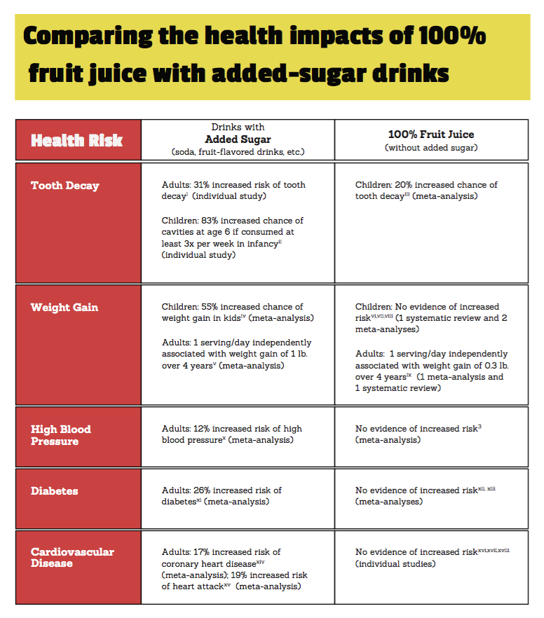 Juice_vs_Sugary_chart.png