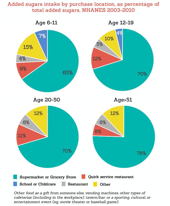 average added sugar in diet
