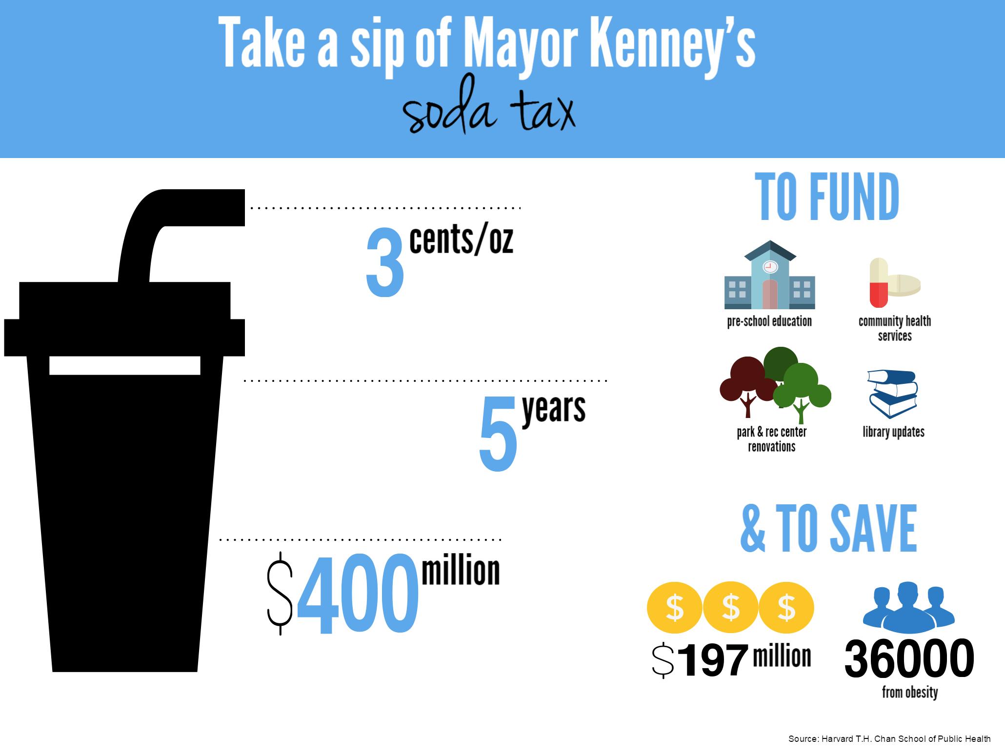 Mayor_Kenney_Soda_Tax_(1).png