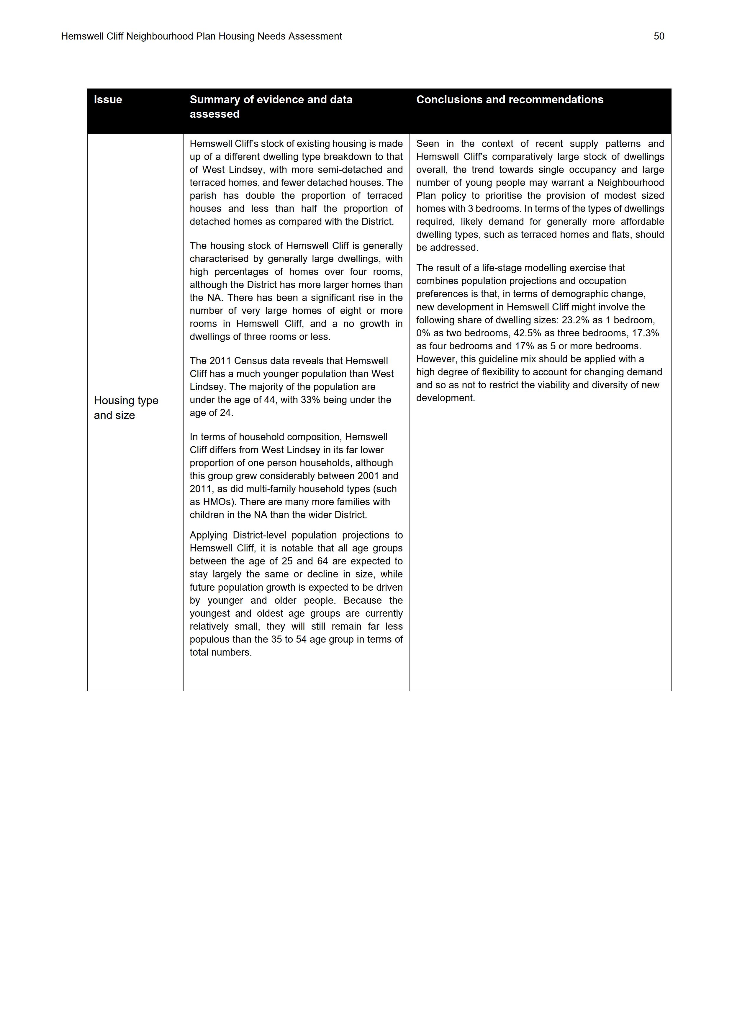 Hemswell_Cliff_Housing_Needs_Assessment_Final_50.png