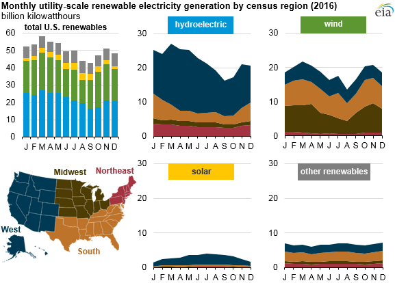 EIA Electric Generators Report