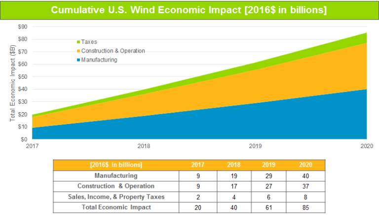 Cumulative U.S. Wind Economic Impact