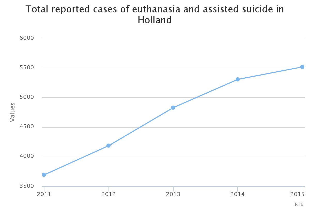 a study on assisted euthanasia This kind of study will create a new type of social pressure, alex schadenberg, head of the london-based euthanasia prevention coalition, told lifesitenews.