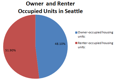 Owner_and_Renter_Occupied_Units.PNG