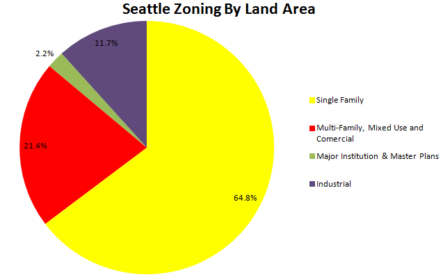 Seattle_Zoning_by_Land_Area.PNG