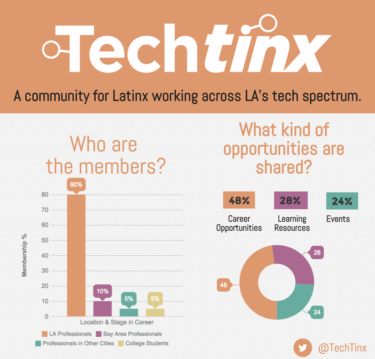 TechTinx_Infographic_2017.png